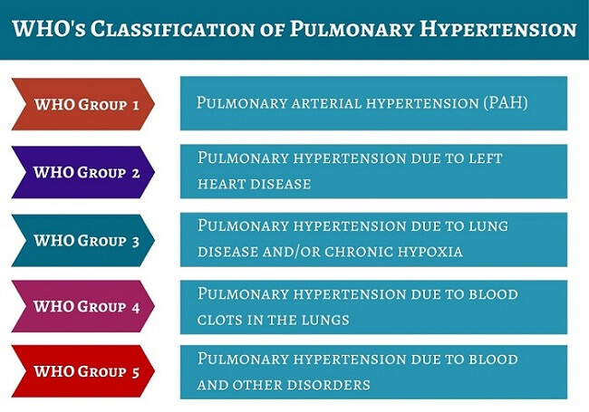Pulmonary-Hypertension-WHO-Groups