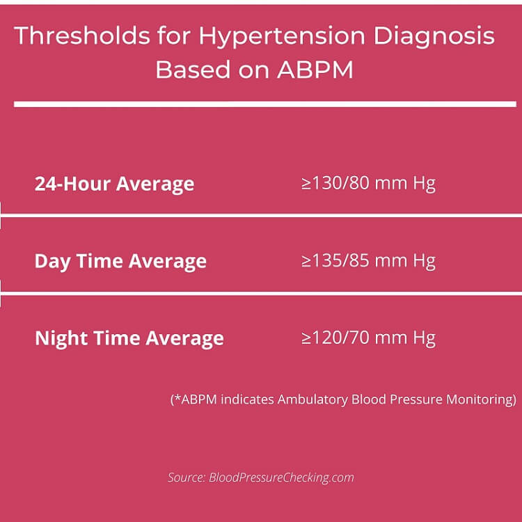 Thresholds for Hypertension Diagnosis Based on ABPM