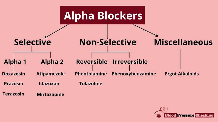 Types of Alpha Blockers